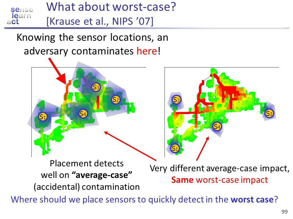 What about worst-case [Krause et al., NIPS '07]